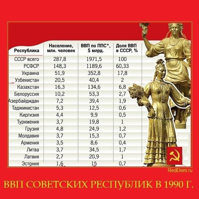 ВВП СОВЕТСКИХ РЕСПУБЛИК В 1990 Г.