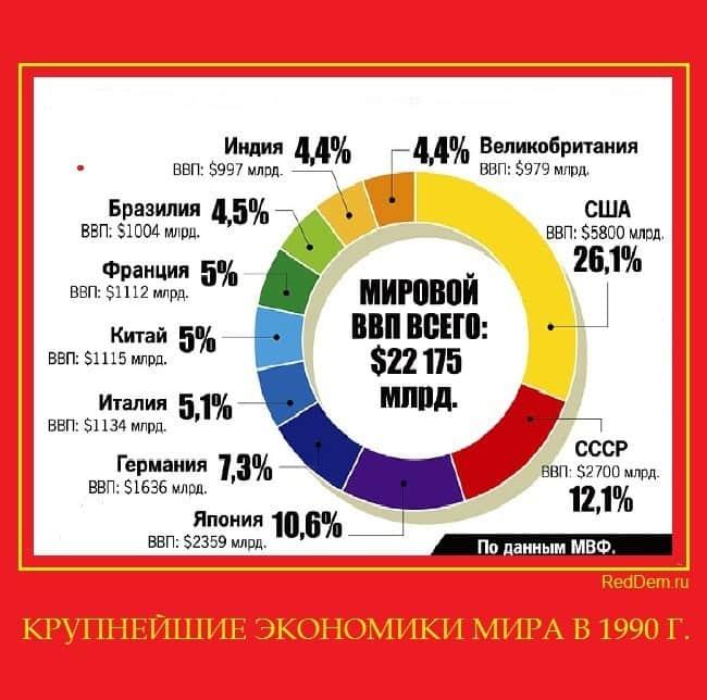 КРУПНЕЙШИЕ ЭКОНОМИКИ МИРА В 1990 Г.